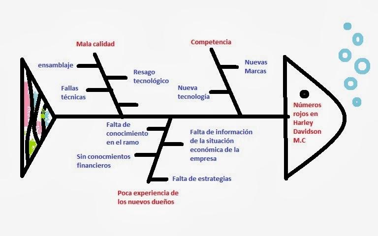 blog de auditoria 5A equipo coral: DIAGRAMA DE ESPINA DE PESCADO