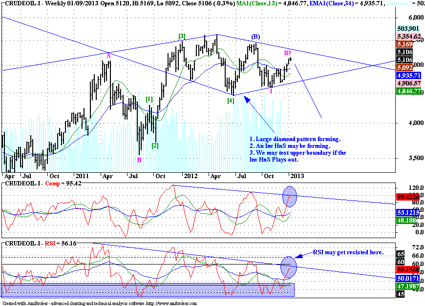 Crudeoil - Elliott Wave Update