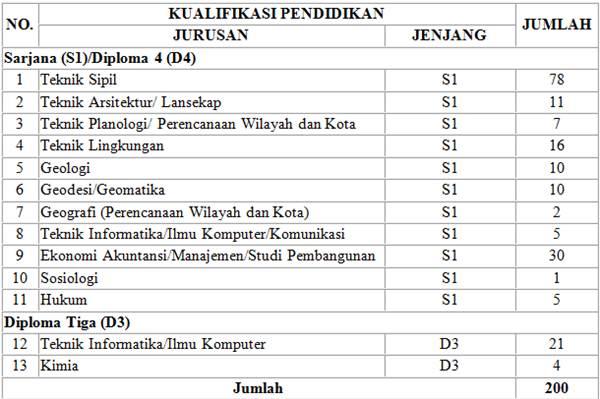Formasi CPNS 2013 Kementerian Pekerjaan Umum (PU)