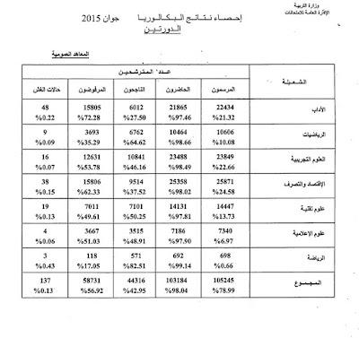 إحصائيات نتائج بكالوريا تونس لدورتي  2015