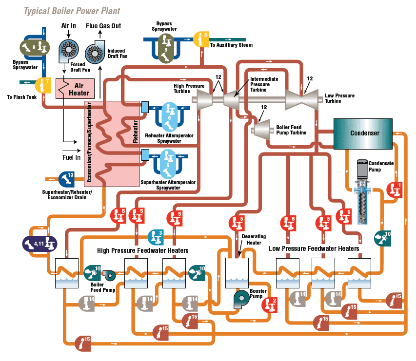 Typical boiler power plant ~ Electrical Engineering Pics