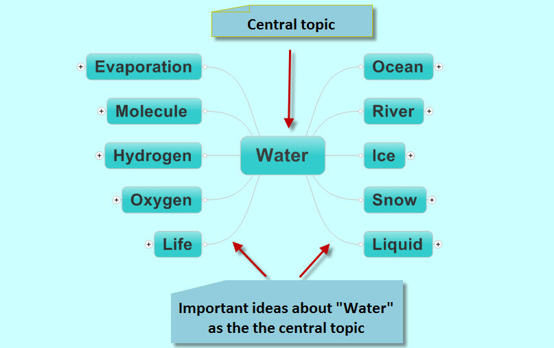 mind map - water