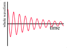 graph of decaying oscillations