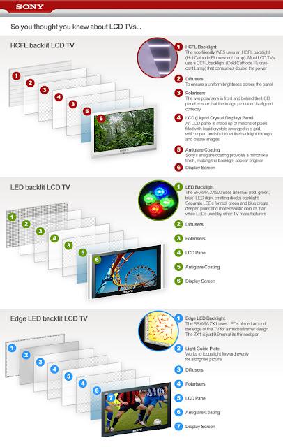 """""""LCD vs LED comparison chart"""""""