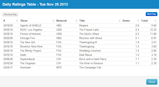 Final Adjusted TV Ratings for Tuesday 26th November 2013