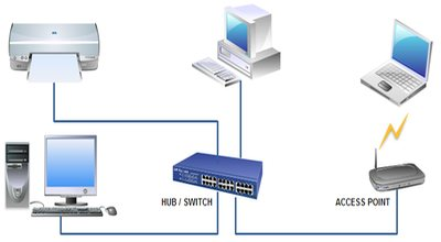Networking-LAN