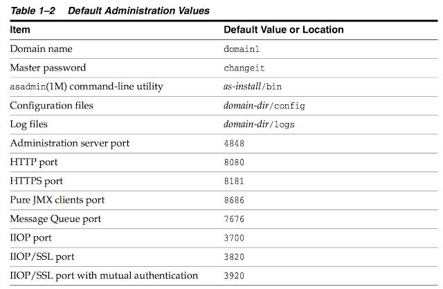 Glassfish default administrator values