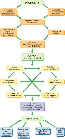 el crack de 1929 causas de la