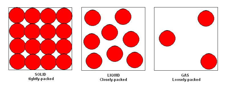 Particles In Gases Liquids And Solids