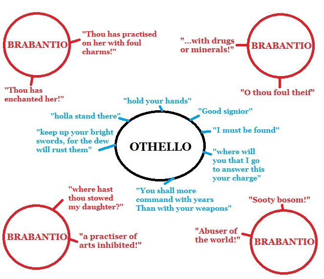 an analysis of the setting of act i of the play othello Othello summary and analysis of act i  act i, scene i: venice  another  element that surfaces repeatedly in the play is the use of animal.