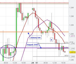 eur chart analysis