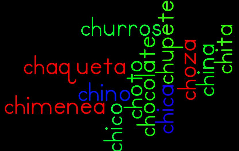 Palabras que empiezan con ch - Imagui