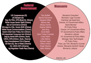 """The Truth About """"Organic"""" And """"Certification""""  Fed%2Bmonsanto%2Bchart"""