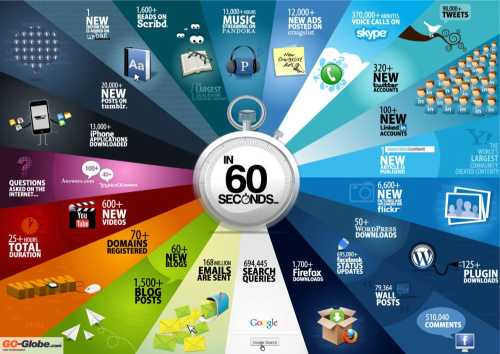 Infografía: Que ocurre en internet cada 60 segundos