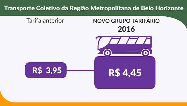 Novo Aumento: Passagem de ônibus deve subir para R$ 4,45 a partir do dia 3 de Janeiro