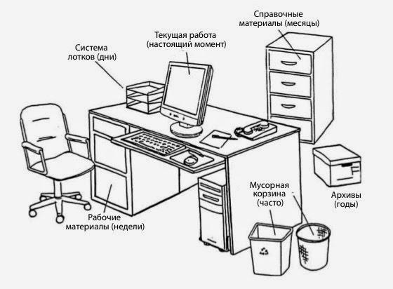 Организация рабочего пространства из книги К.Глиссон. В книге Т.Майлс таких схем нет :((