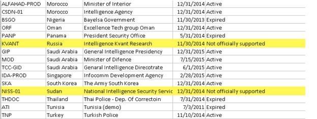 إختراق أكبر شركة مراقبة تتعامل مع الحكومات فقط