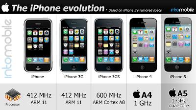 la evolucion del Iphone