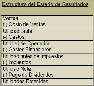 Estructura del Estado de Resultados
