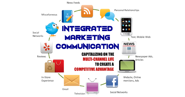 the benefits of integrated marketing communications to organizations Chapter 11 advertising, integrated marketing communications, and the changing media landscape communication helps businesses.