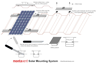 PV Panels Mounting System - MontaVent
