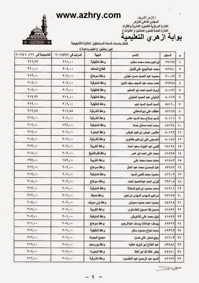 اسماء المستحقين للعلاوة التشجيعيه للادارة العليا بالازهر