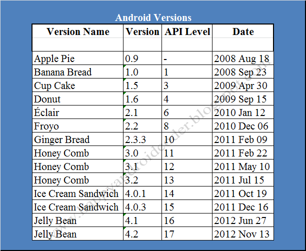 android os versions