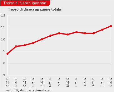 totale disoccupati in italia fino al 2012