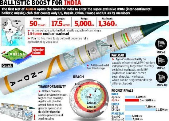 Perbandingan rudal Agni-V dengan Rudal China dan Pakistan