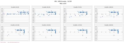 SPX Short Options Straddle Scatter Plot DIT versus P&L - 52 DTE - Risk:Reward 45% Exits