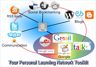 Personal Learning Network Examples