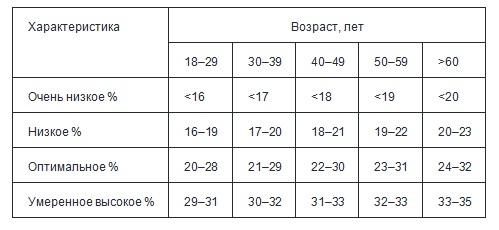 Норма содержания жира в организме женщин (в %)