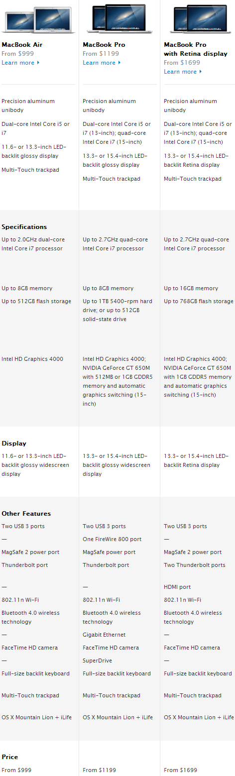 Apple MacBook Air, MacBook Pro, MacBook Pro with Retina Display Comparison Chart 2
