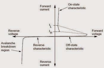 What is the difference between holding current and ...