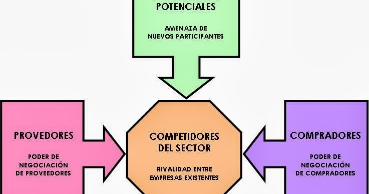 Leslyjulianny analysis de las 5 fuerzas de porter for W de porter ortodoncia