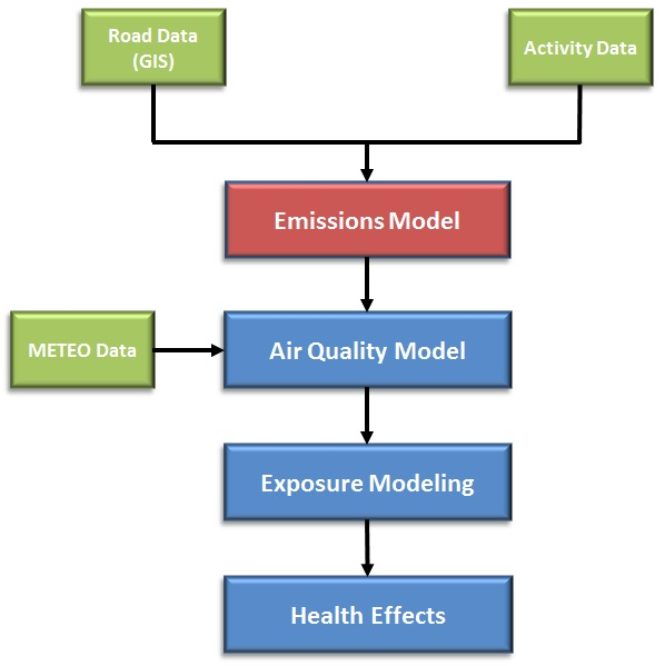 Athens emissions inventory flow chart.