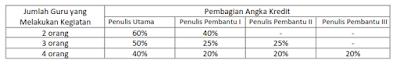 Pengembangan Keprofesian Berkelanjutan (PKB) Guru