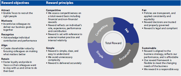 tesco corporate objectives