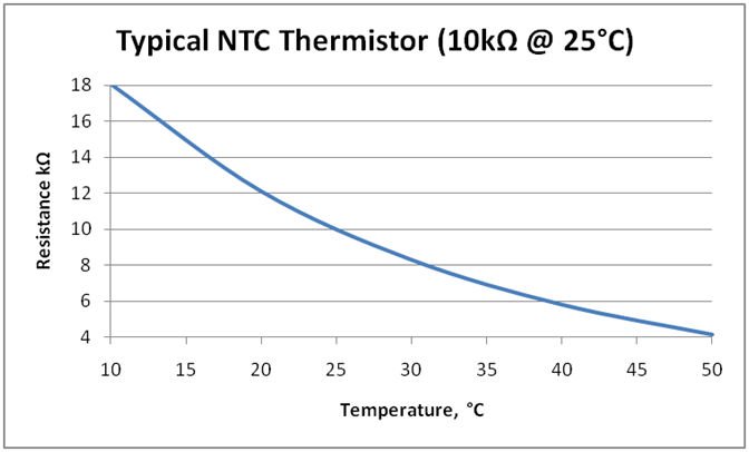 Esp8266 tutorials arduino ide esp8266 ntc temperature for 10k type 2 thermistor table