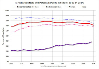 School Enrollment 20 to 24 years