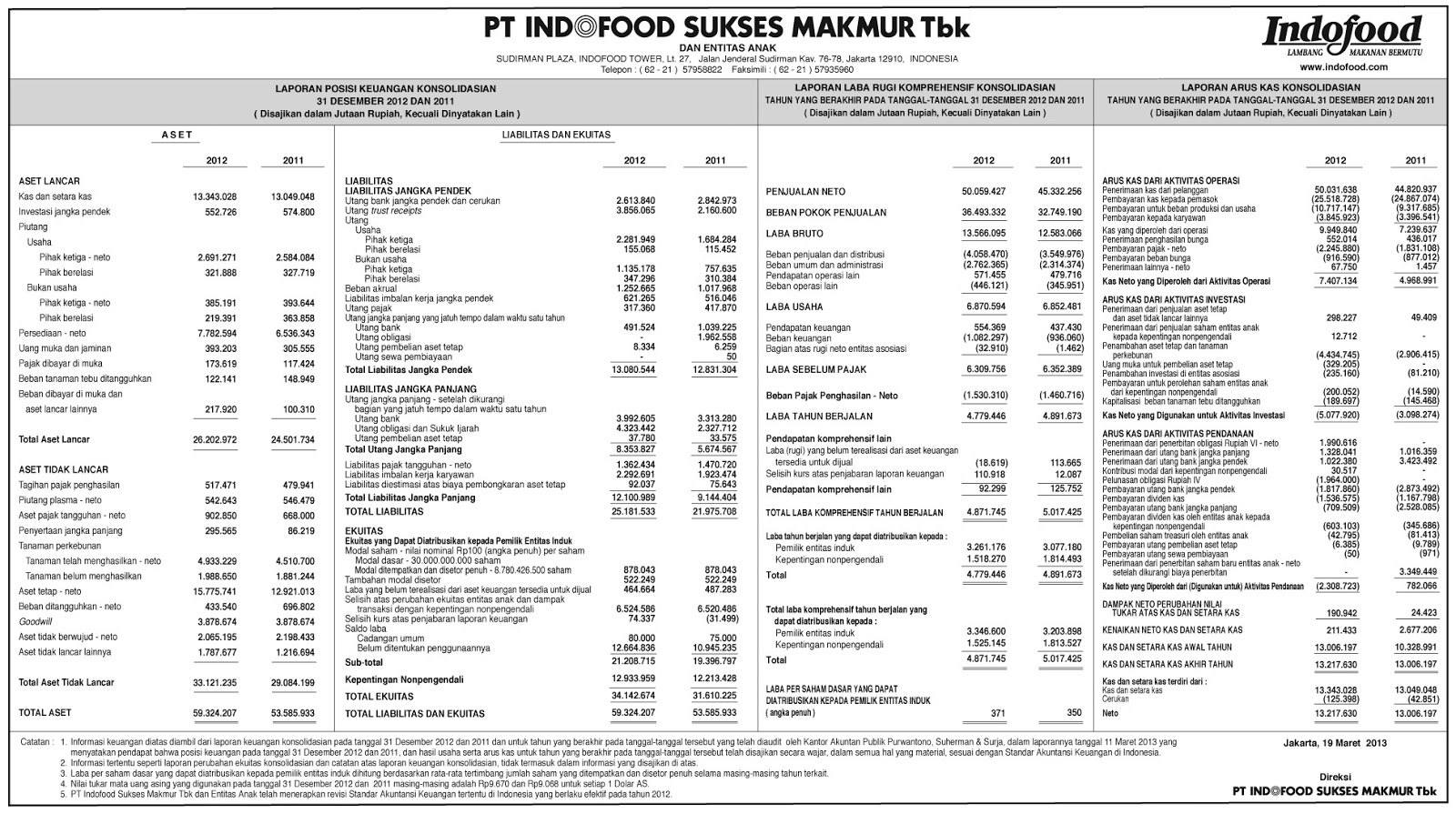 Laporan Neraca Dan Laba Rugi Perusahaan Indofood
