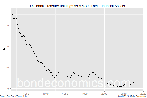 Chart: U.S. Bank Treasury Holdings As A % Of Assets