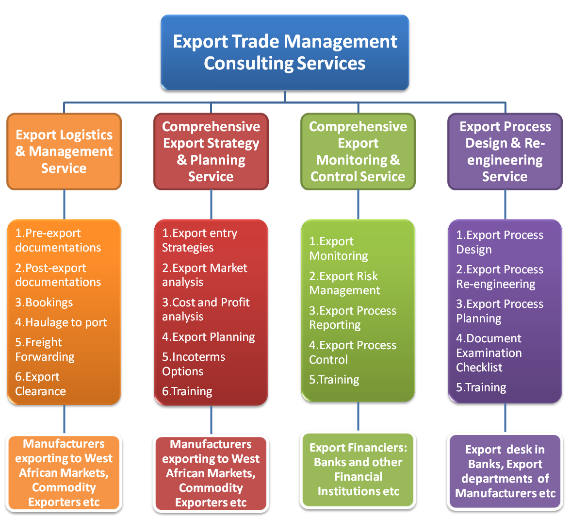 export plan A metro export plan is a localized plan to increase exports developed through a collaborative effort among regional public, private, and civic leaders the export plan applies market intelligence and.