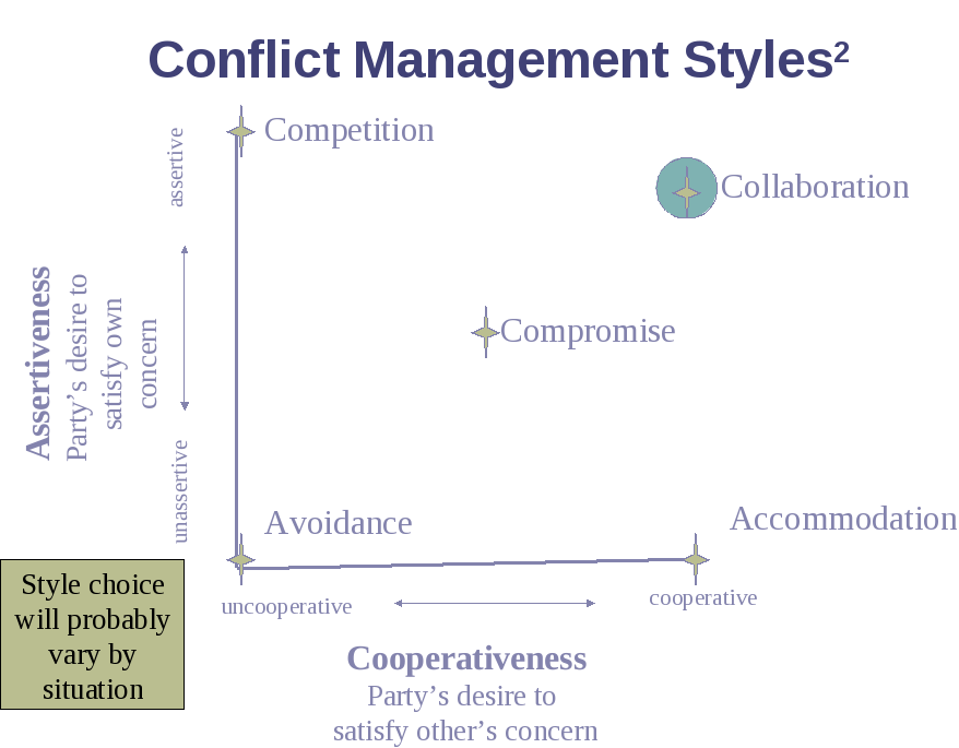leadership and conflict management pdf