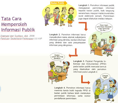 Regulasi Tentang Keterbukaan Informasi Publik