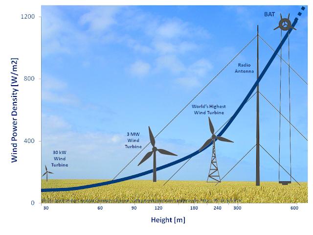 grafico: rapporto potenza del vento - altitudine