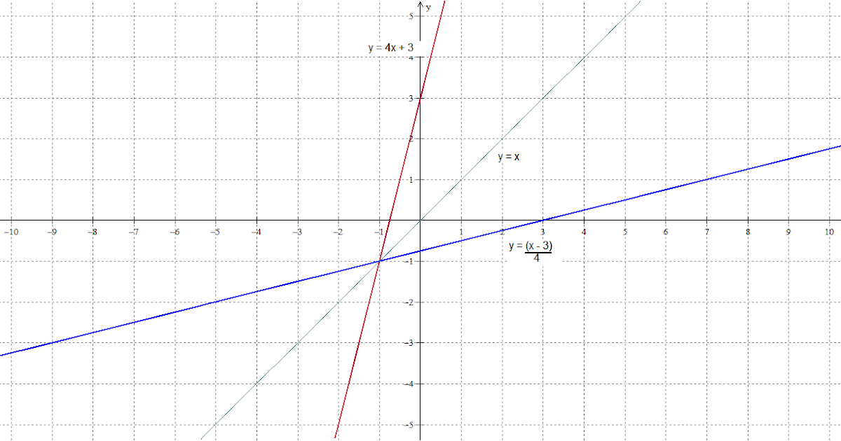 The Math Blog: Inverse functions