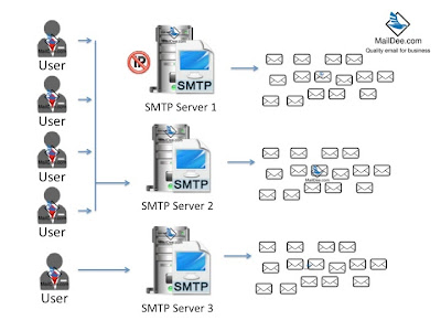 หรือ SMTP หลายๆตัว สำหรับองค์กรขนาดใหญ่