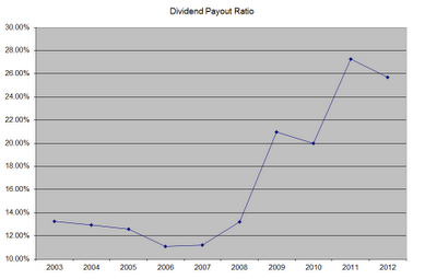 DPR Target is Still A Dividend Machine