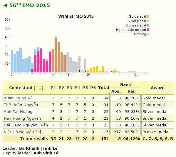 Thành tích đoàn Việt Nam tại IMO 2015